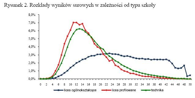 Na wykresie widać, że wyniki dla liceum ani myślą układać się w krzywą Gaussa. Świadczy o to ich złym doborze i zróżnicowaniu.